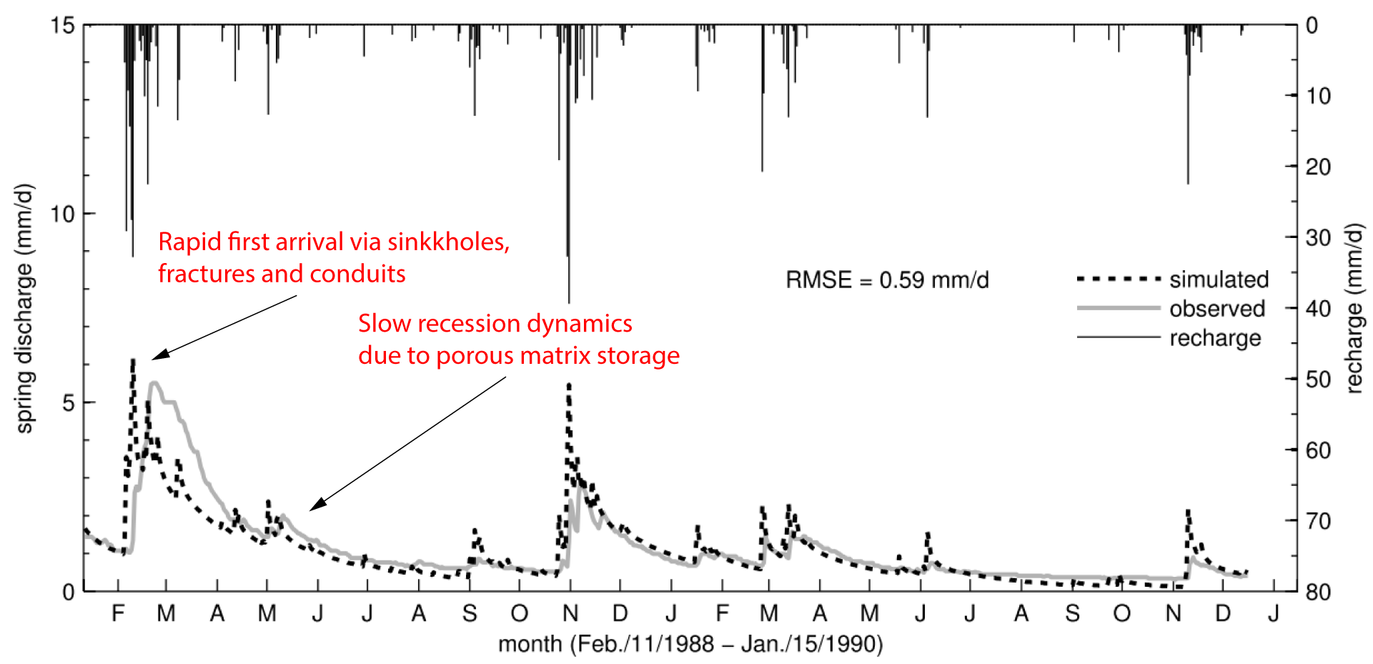 Typical dual-domain discharge behavior of a karst spring
