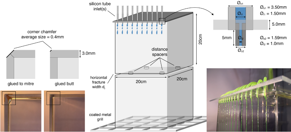 Laboratory setup to study gravity-driven flow and fracture partitioning dynamics