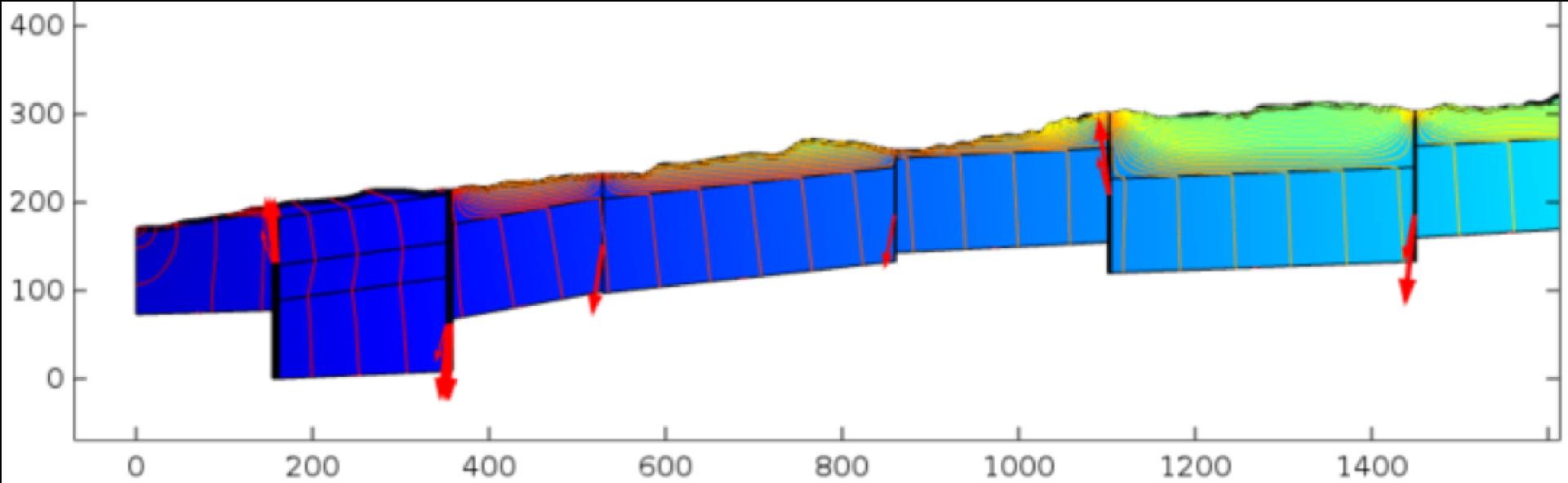 Discrete fault zone modeling of the Weendespring catchment, Goettingen