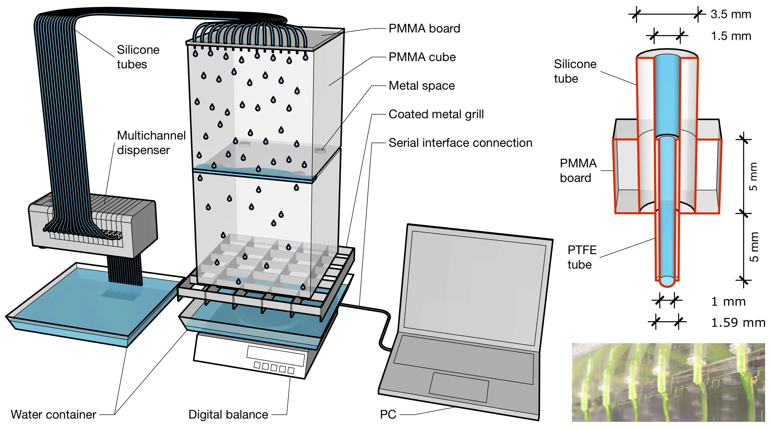Laboratory experiments for gravity-driven flows (Noffz et al. 2018)